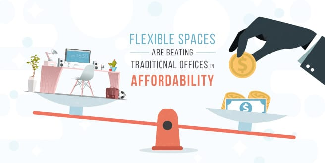 Flexible Spaces are Beating Traditional Offices in Affordability